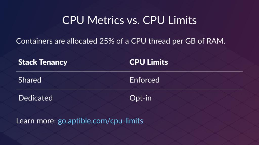 CPU Metrics vs. CPU Limits Containers are alloc...