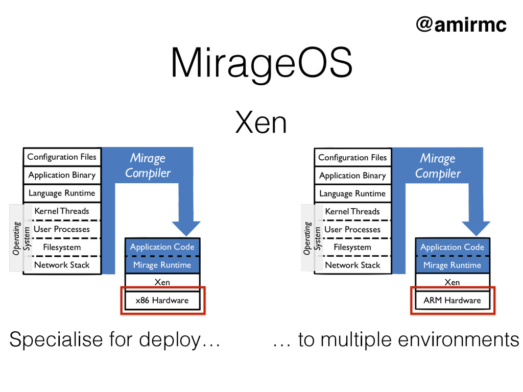 MirageOS Specialise for deploy… … to multiple e...