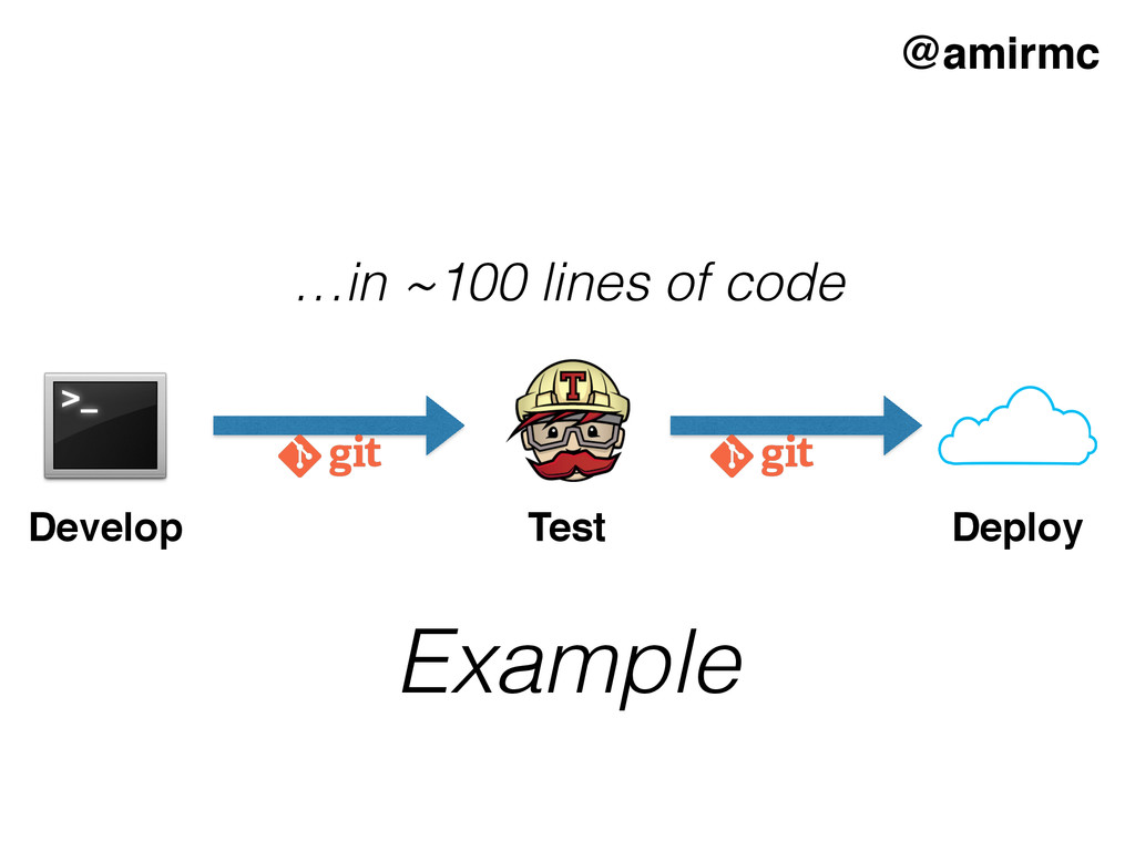 Develop Deploy Test Example …in ~100 lines of c...