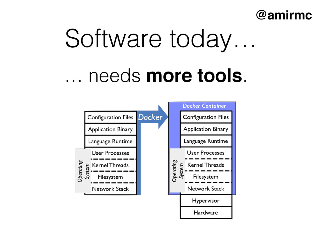 Software today… … needs more tools. @amirmc