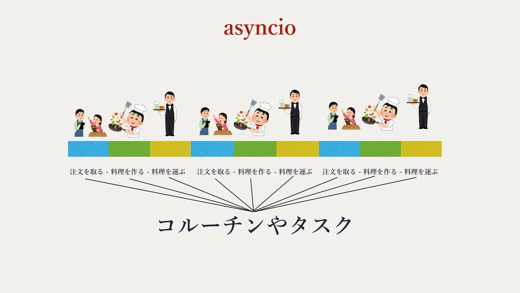 asyncio 注⽂を取る - 料理を作る - 料理を運ぶ 注⽂を取る - 料理を作る - 料...