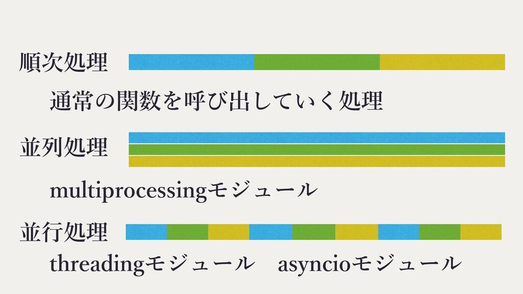 並⾏処理 並列処理 順次処理 通常の関数を呼び出していく処理 multiprocessingモ...