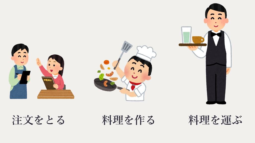 料理を作る 注⽂をとる 料理を運ぶ