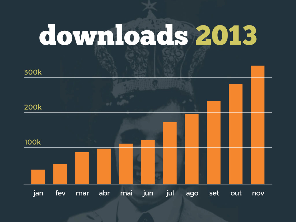 100k 200k 300k downloads 2013 nov out set ago j...