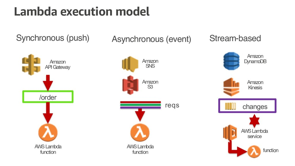 Lambda execution model Synchronous (push) Async...