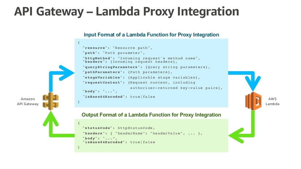 "API Gateway – Lambda Proxy Integration { ""resou..."