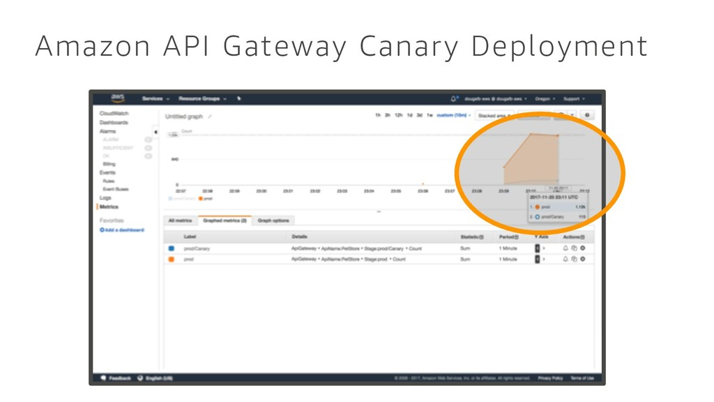 Amazon API Gateway Canary Deployment