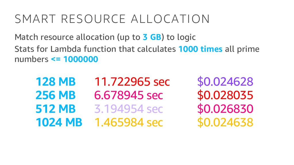 SMART RESOURCE ALLOCATION Match resource alloca...