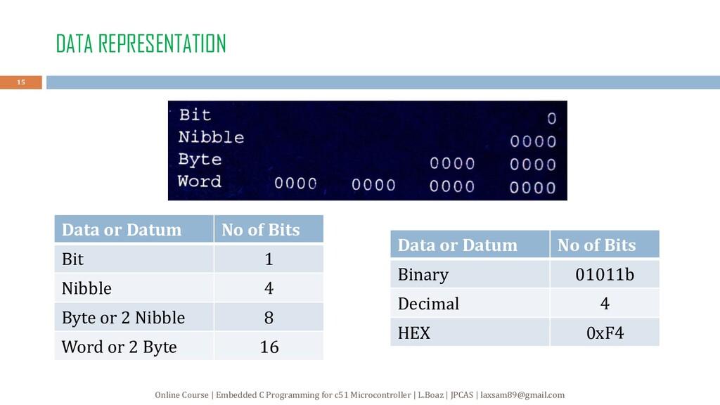 DATA REPRESENTATION Data or Datum No of Bits Bi...