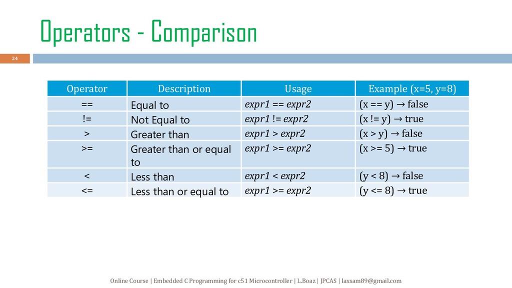 Operators - Comparison Operator Description Usa...
