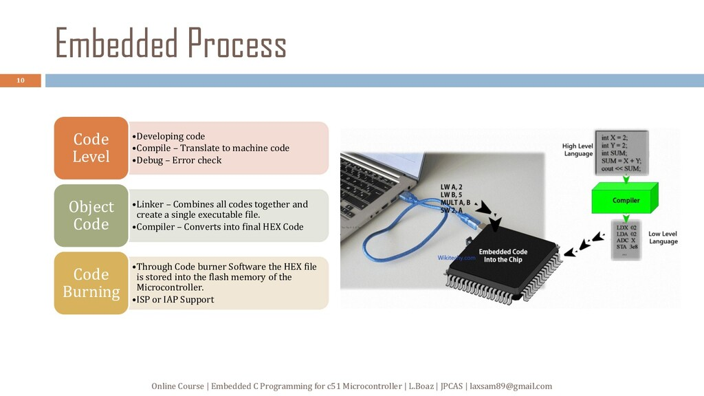 Embedded Process •Developing code •Compile – Tr...