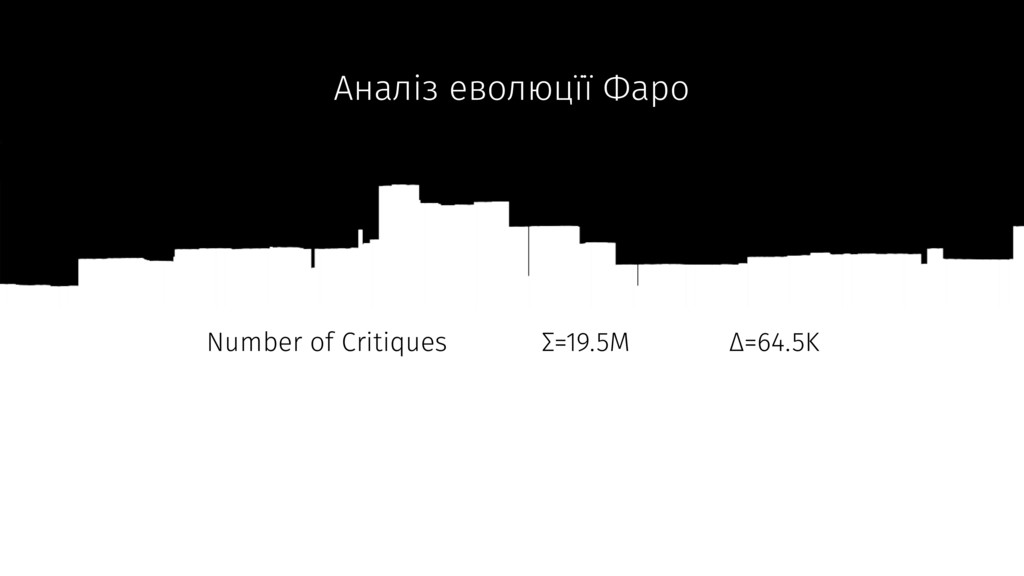 680 Versions Аналіз еволюцїї Фаро Number of Cri...