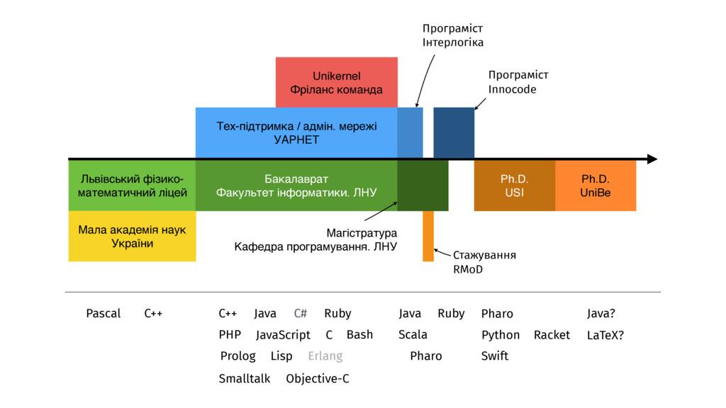Pascal C++ C++ Java C# PHP JavaScript Prolog Li...