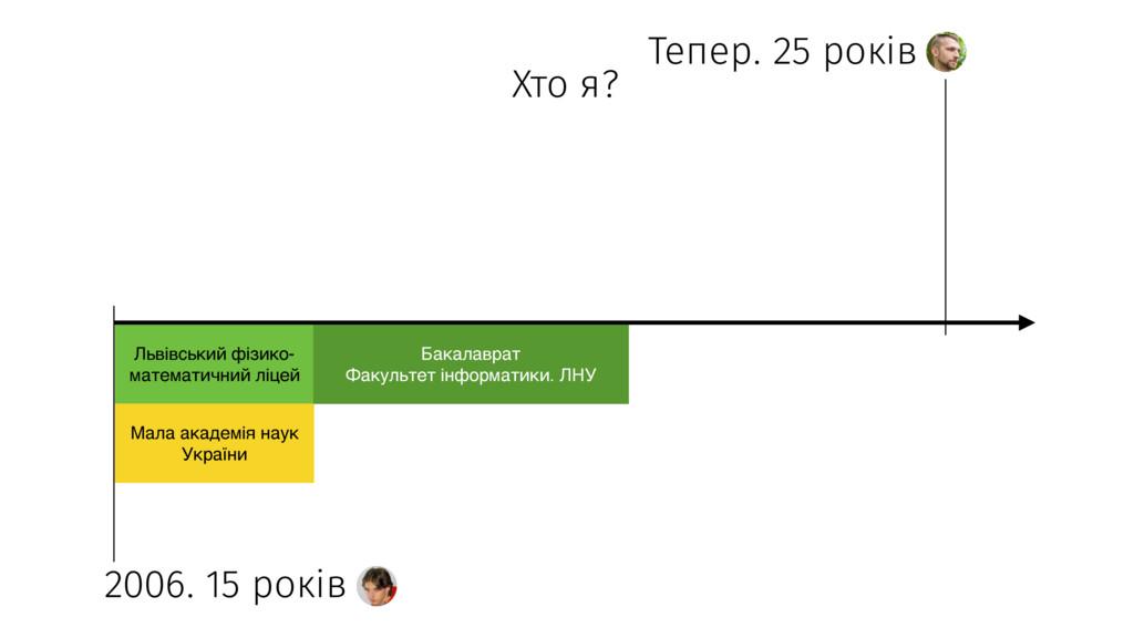 Хто я? Тепер. 25 років 2006. 15 років Львівськи...
