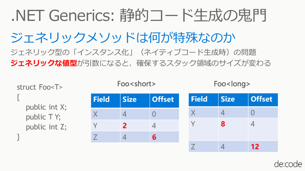 .NET Generics: 静的コード生成の鬼門 ジェネリックメソッドは何が特殊なのか ジェ...