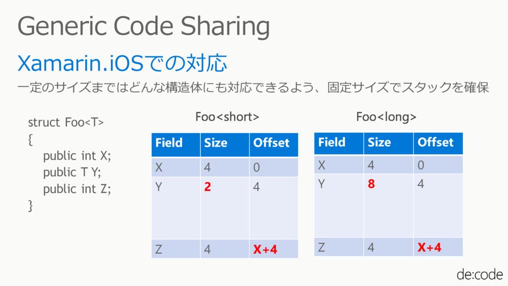 Generic Code Sharing Xamarin.iOSでの対応 一定のサイズまではど...