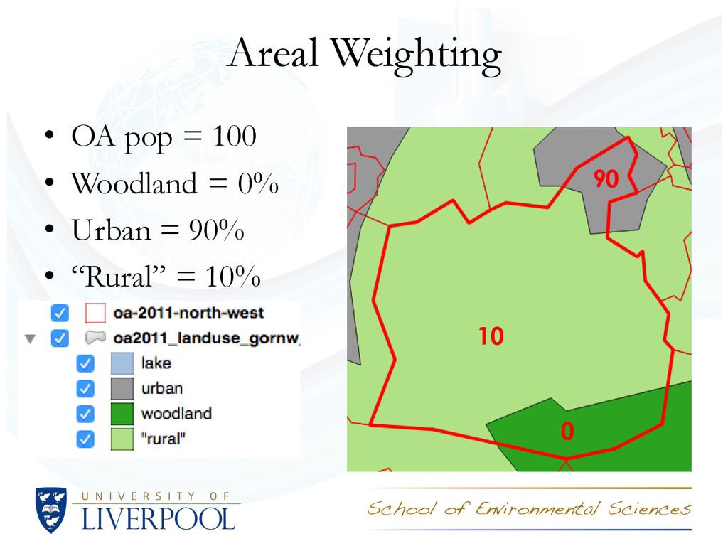 Areal Weighting • OA pop = 100 • Woodland = 0% ...