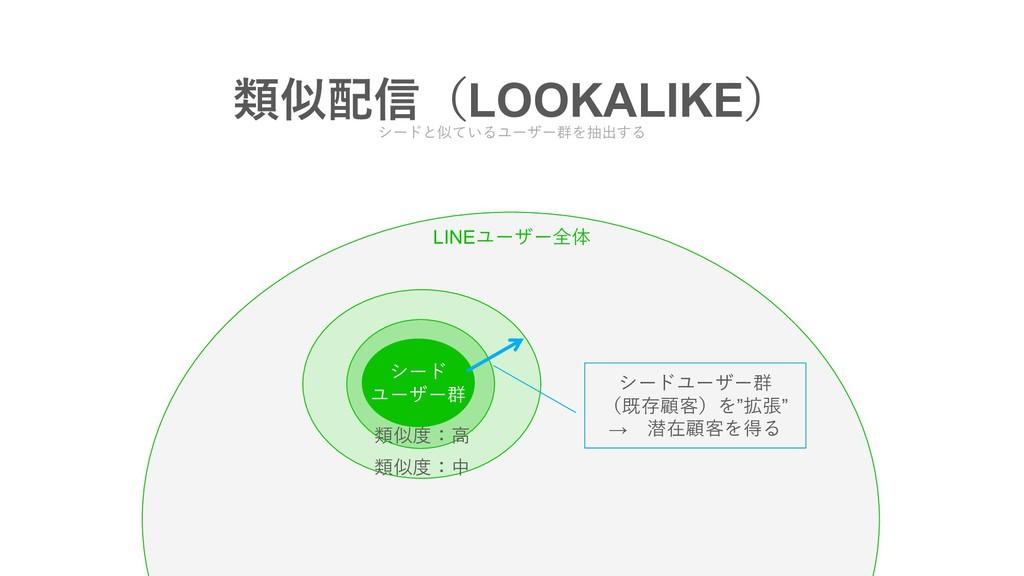 ྨ৴ʢLOOKALIKEʣ シードと似ているユーザー群を抽出する シード ユーザー群 類似...