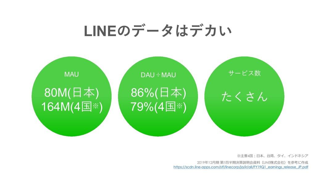MAU サービス数 LINEͷσʔλσΧ͍ 86%(⽇本) 79%(4国※) 80M(⽇本)...