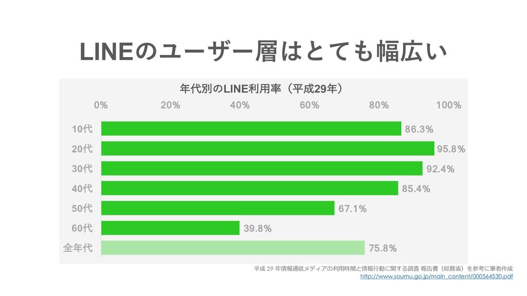 LINEͷϢʔβʔͱͯ෯͍ 75.8% 39.8% 67.1% 85.4% 92.4%...