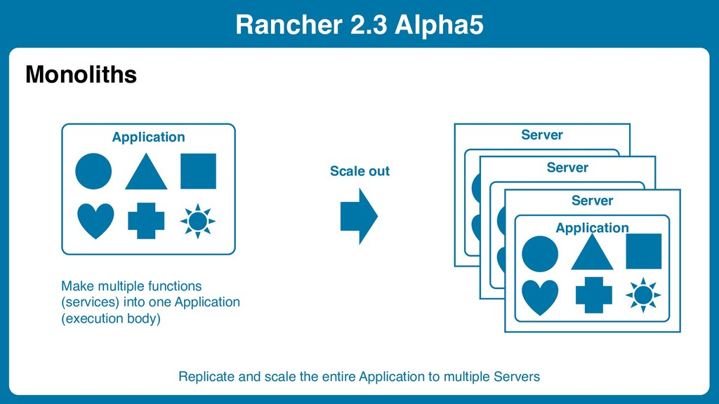 Server Rancher 2.3 Alpha5 Application Scale out...