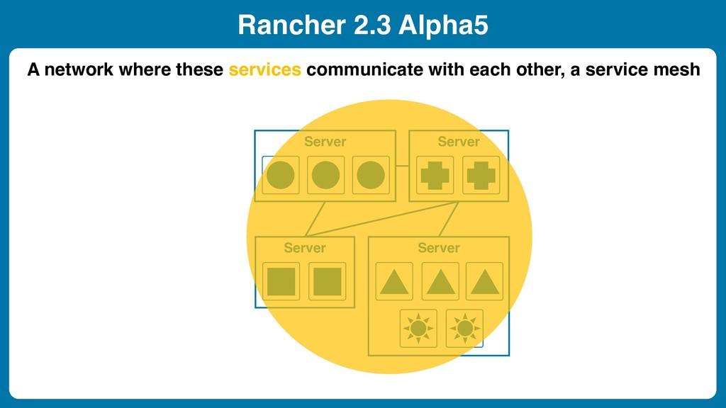 Rancher 2.3 Alpha5 A network where these servic...