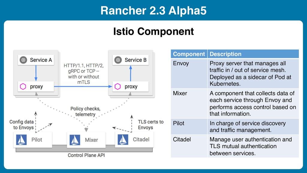 Rancher 2.3 Alpha5 Istio Component Component De...