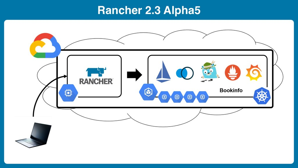 Rancher 2.3 Alpha5