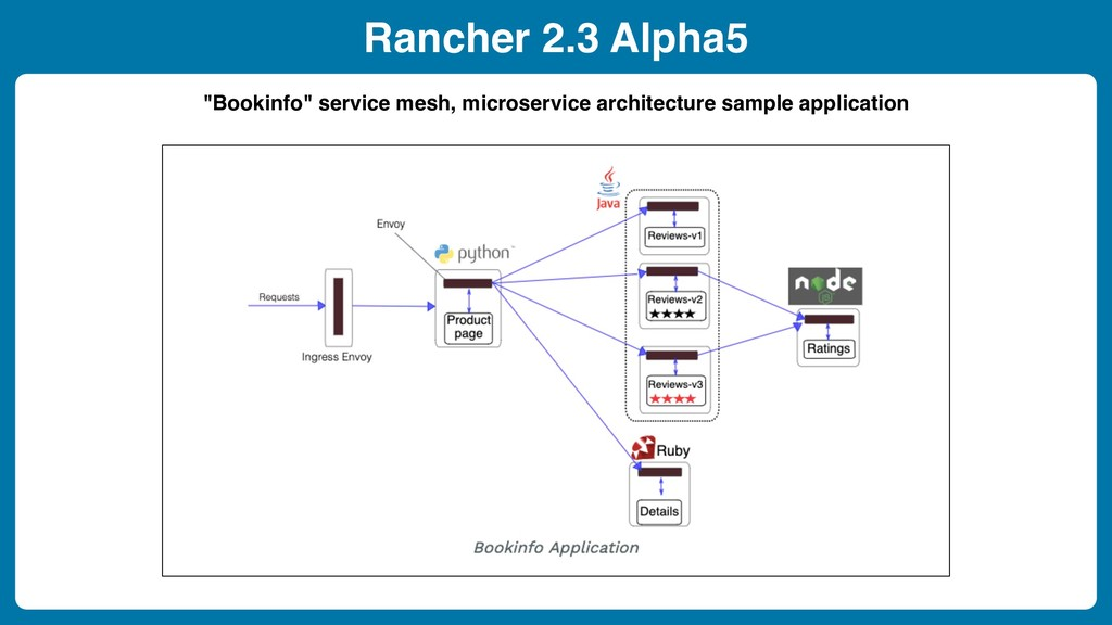 "Rancher 2.3 Alpha5 ""Bookinfo"" service mesh, mic..."