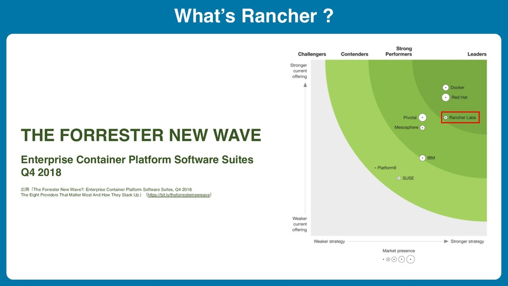 What's Rancher ? THE FORRESTER NEW WAVE Enterpr...