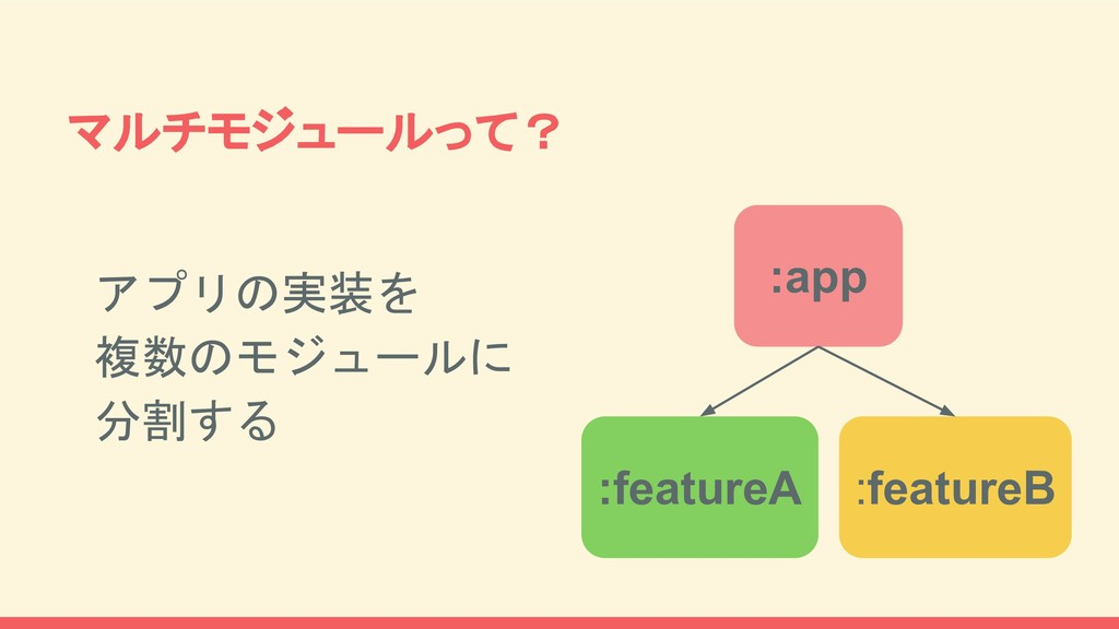マルチモジュールって? :app :featureA :featureB アプリの実装を 複数...