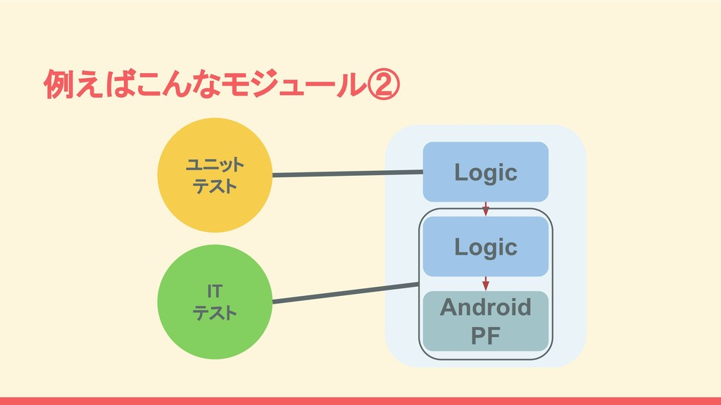 Logic Logic Android PF 例えばこんなモジュール② ユニット テスト IT...