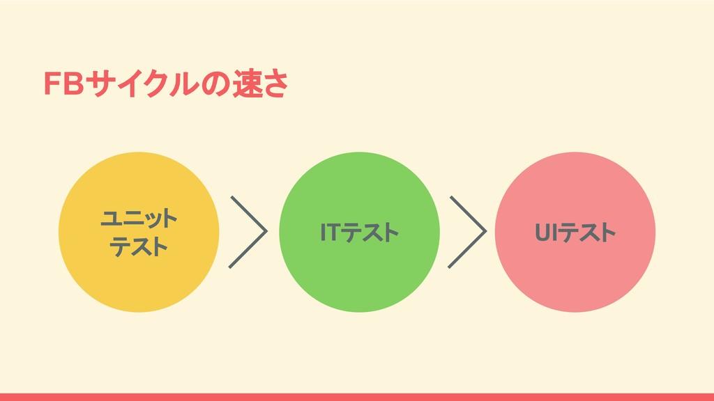FBサイクルの速さ ITテスト ユニット テスト UIテスト