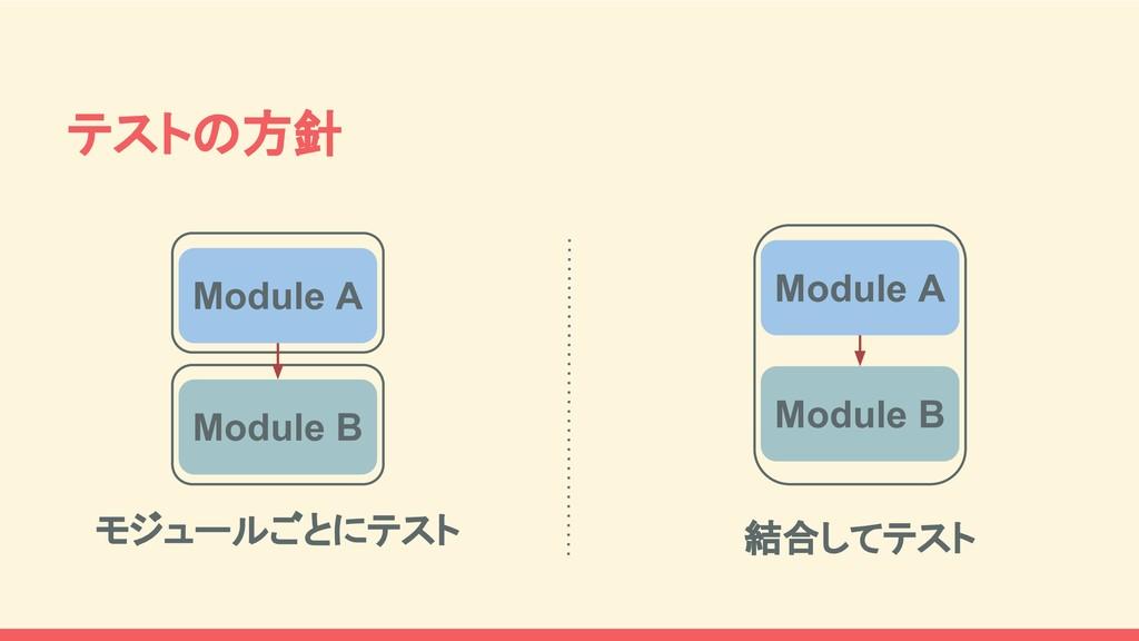 テストの方針 Module B Module A Module A Module B モジュー...