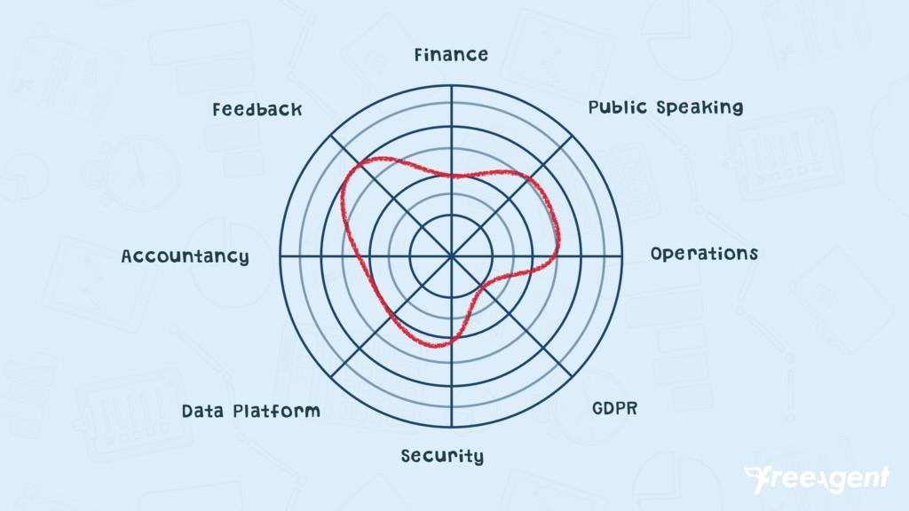 Finance Security Data Platform Operations Accou...