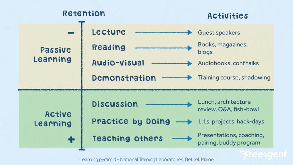 Learning pyramid - National Training Laboratori...