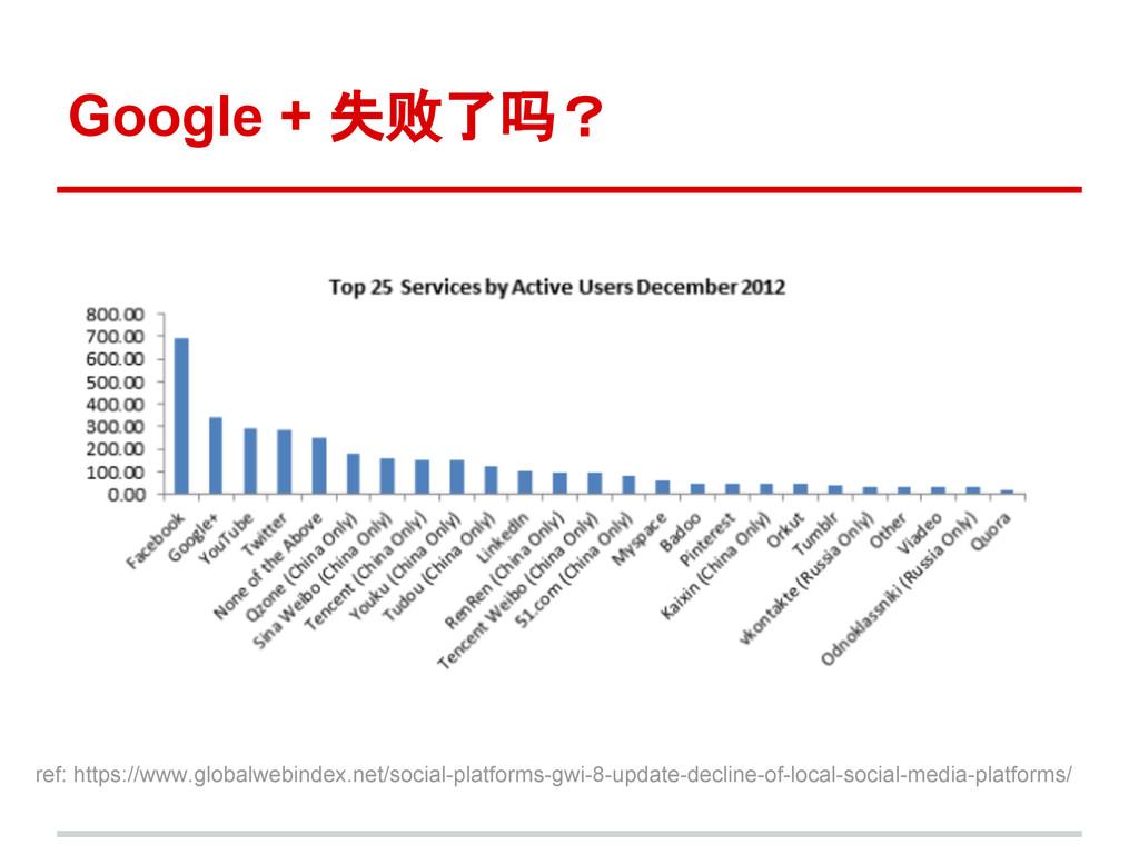Google + 失败了吗? ref: https://www.globalwebindex....