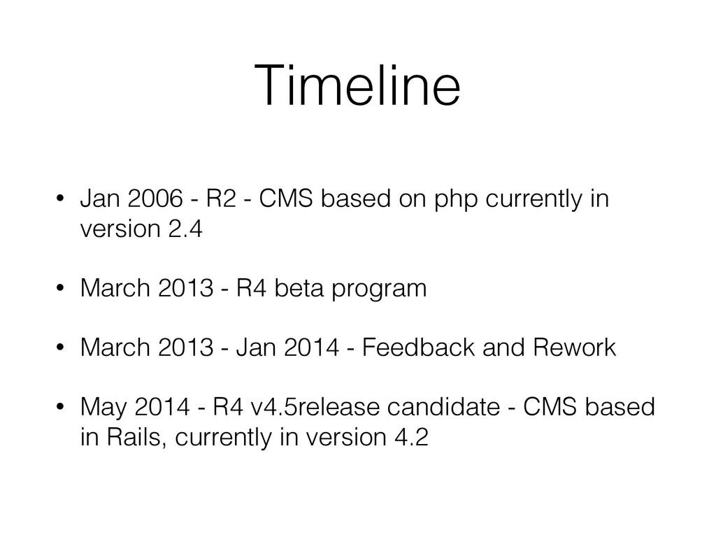 Timeline • Jan 2006 - R2 - CMS based on php cur...