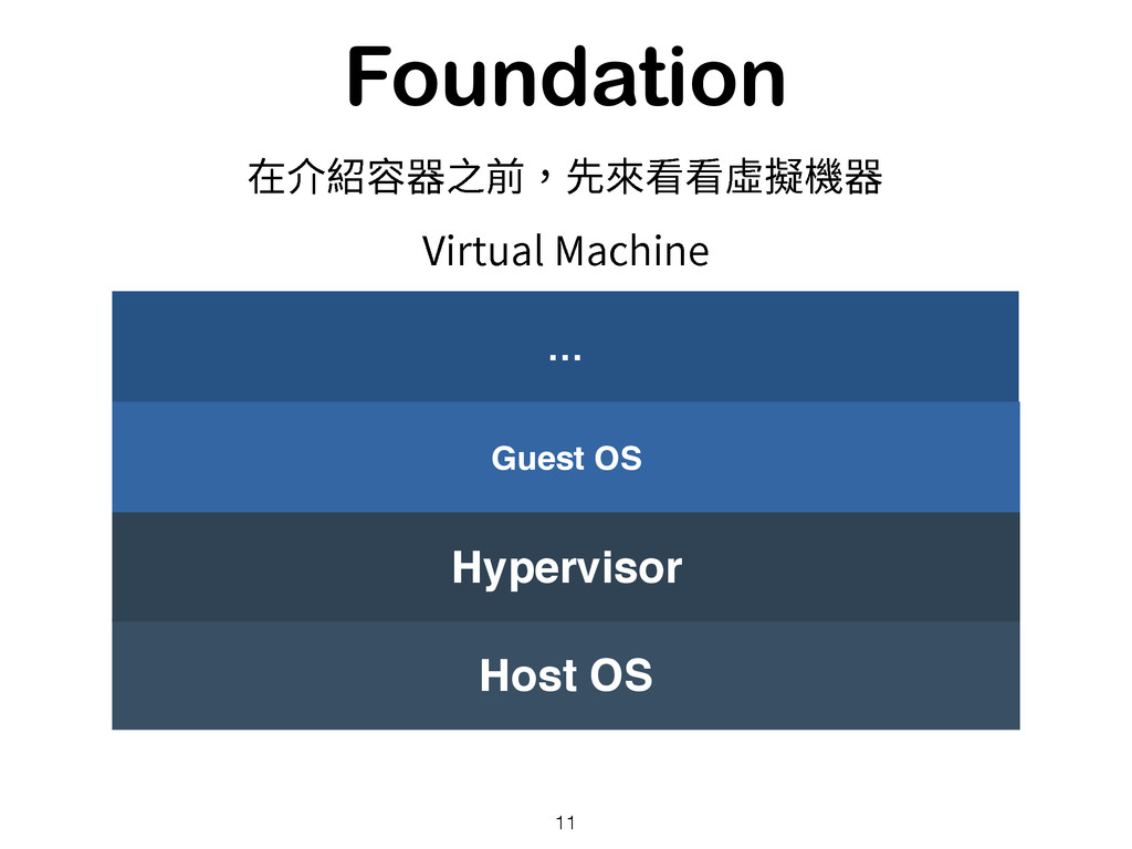 Foundation 11 Host OS Hypervisor Guest OS … 7JS...
