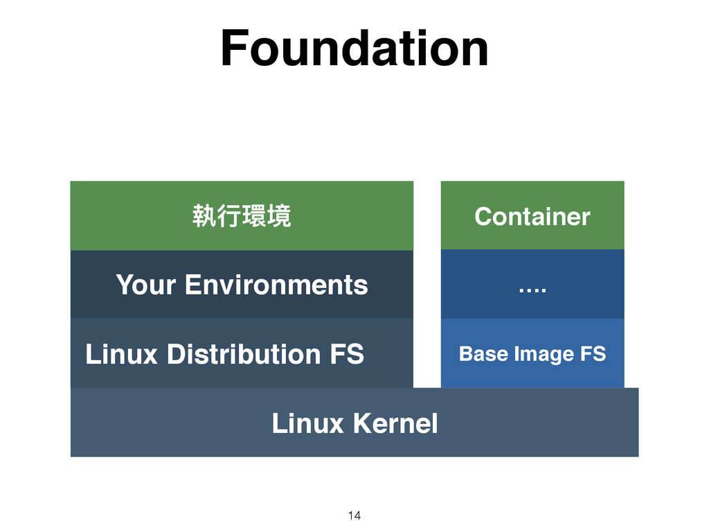 Foundation 14 Linux Kernel Your Environments Co...