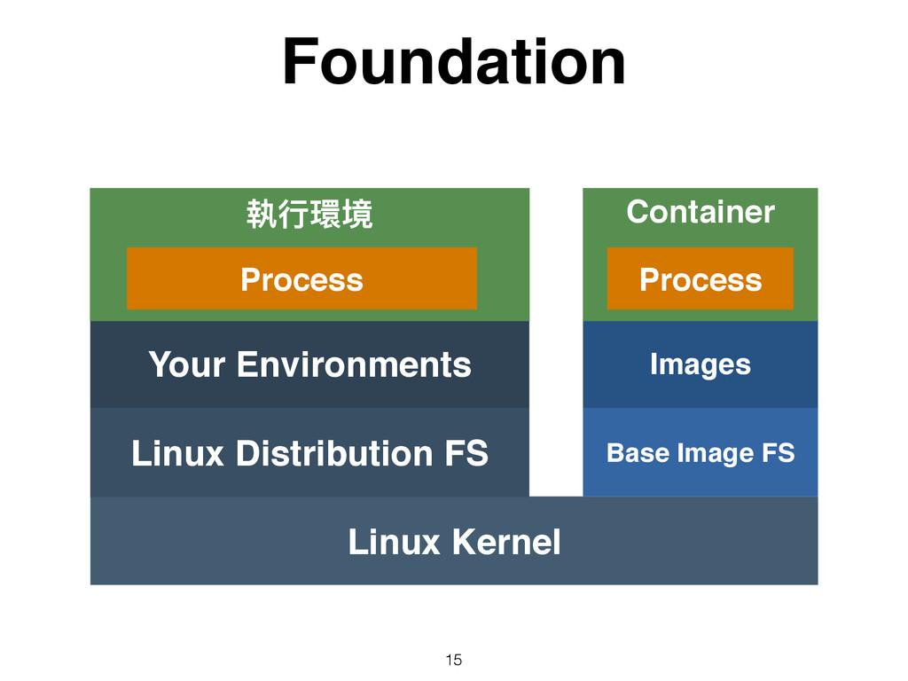 Foundation 15 Linux Kernel Linux Distribution F...