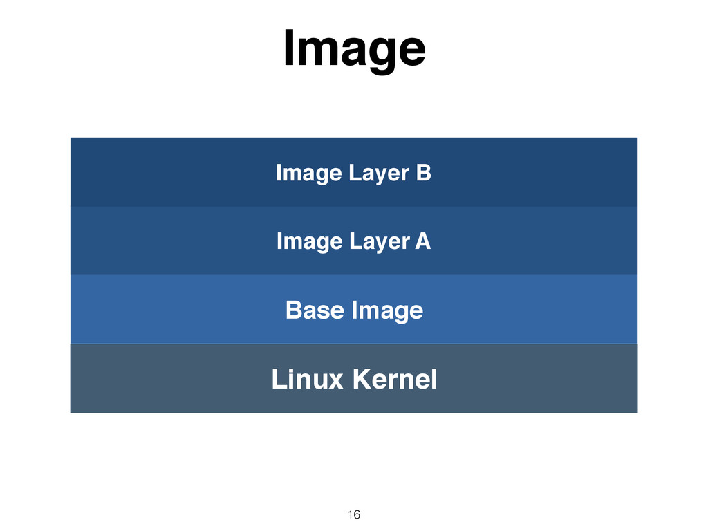 Image 16 Linux Kernel Base Image Image Layer A ...