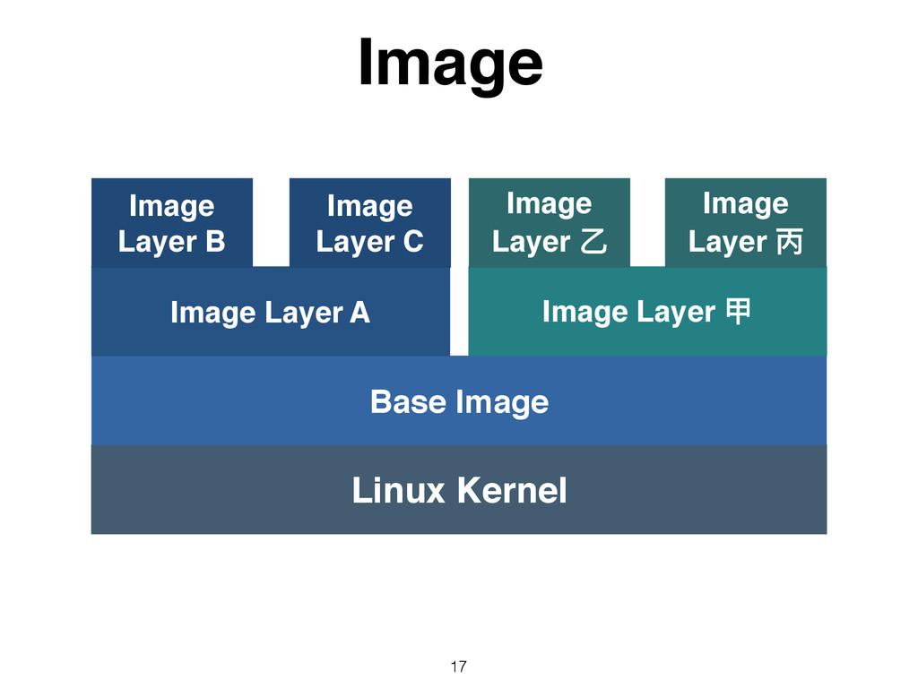 Image 17 Linux Kernel Base Image Image Layer A ...