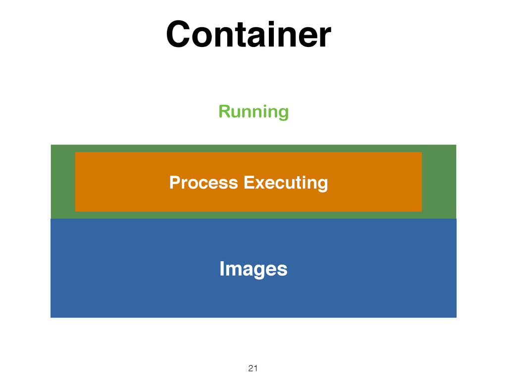 Container Container 21 Images Process Executing...