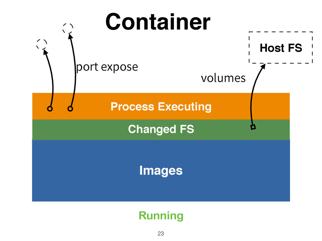 Container 23 Images Changed FS Process Executin...