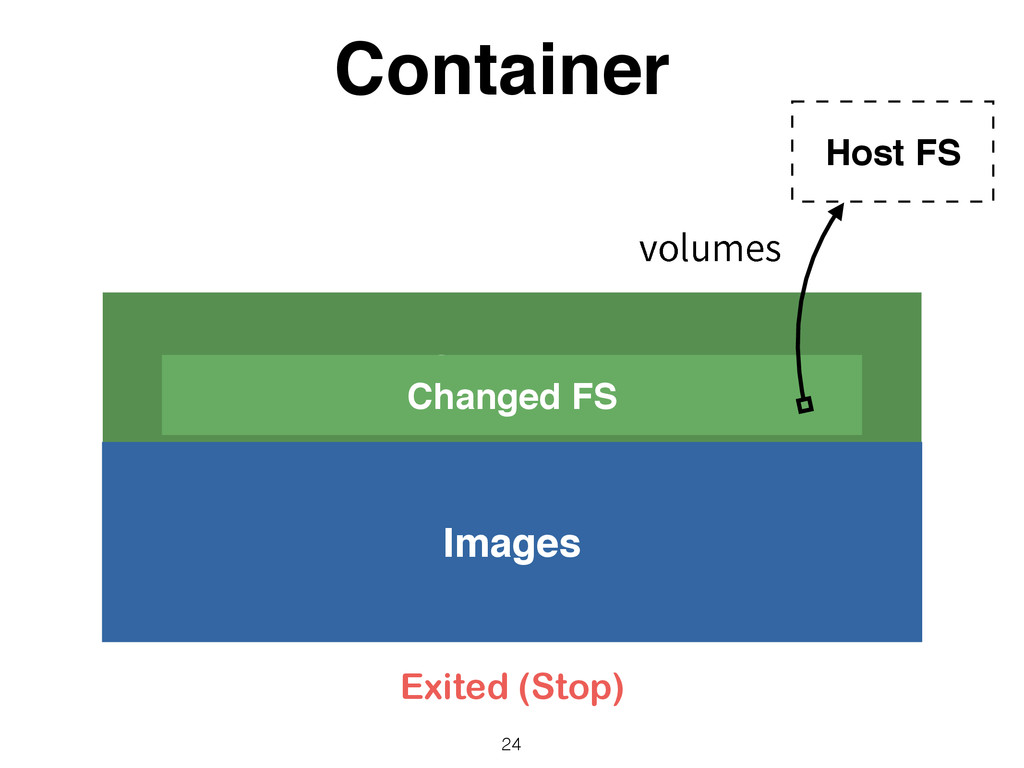 Container Container 24 Images Changed FS Host F...
