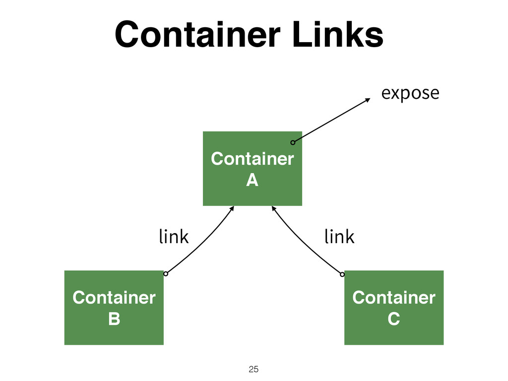 Container A Container Links 25 Container B Cont...