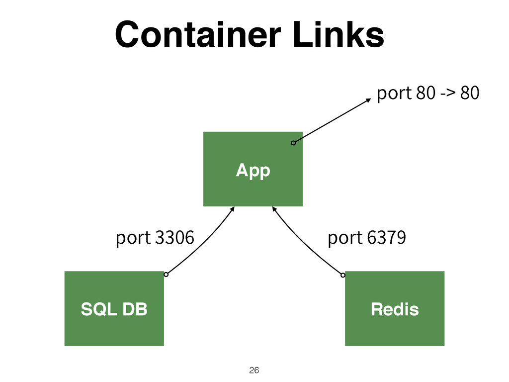 App Container Links 26 SQL DB Redis QPSU Q...