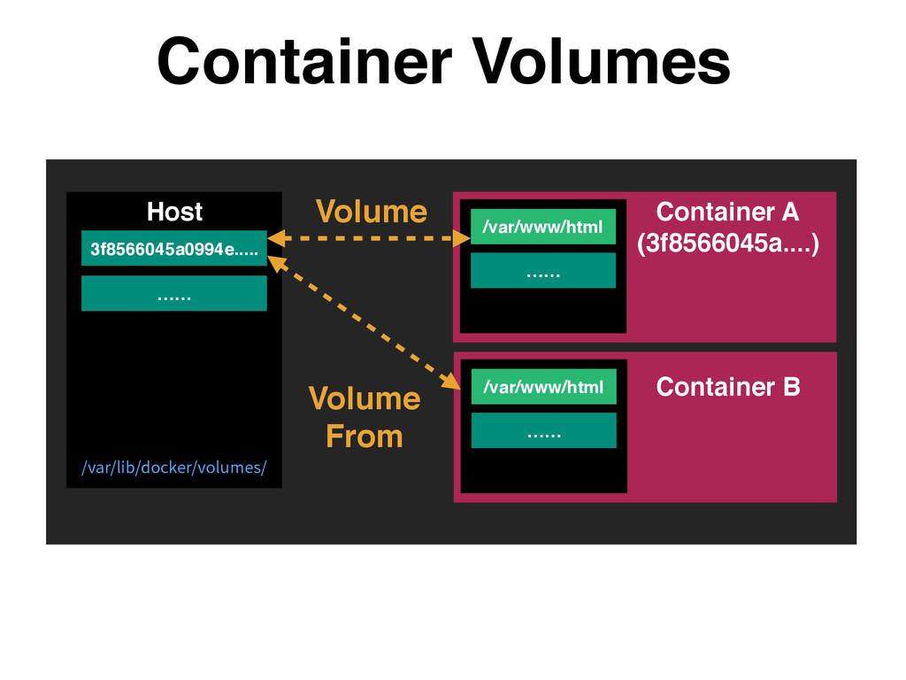 Container Volumes Host /var/www/html …… …… Volu...