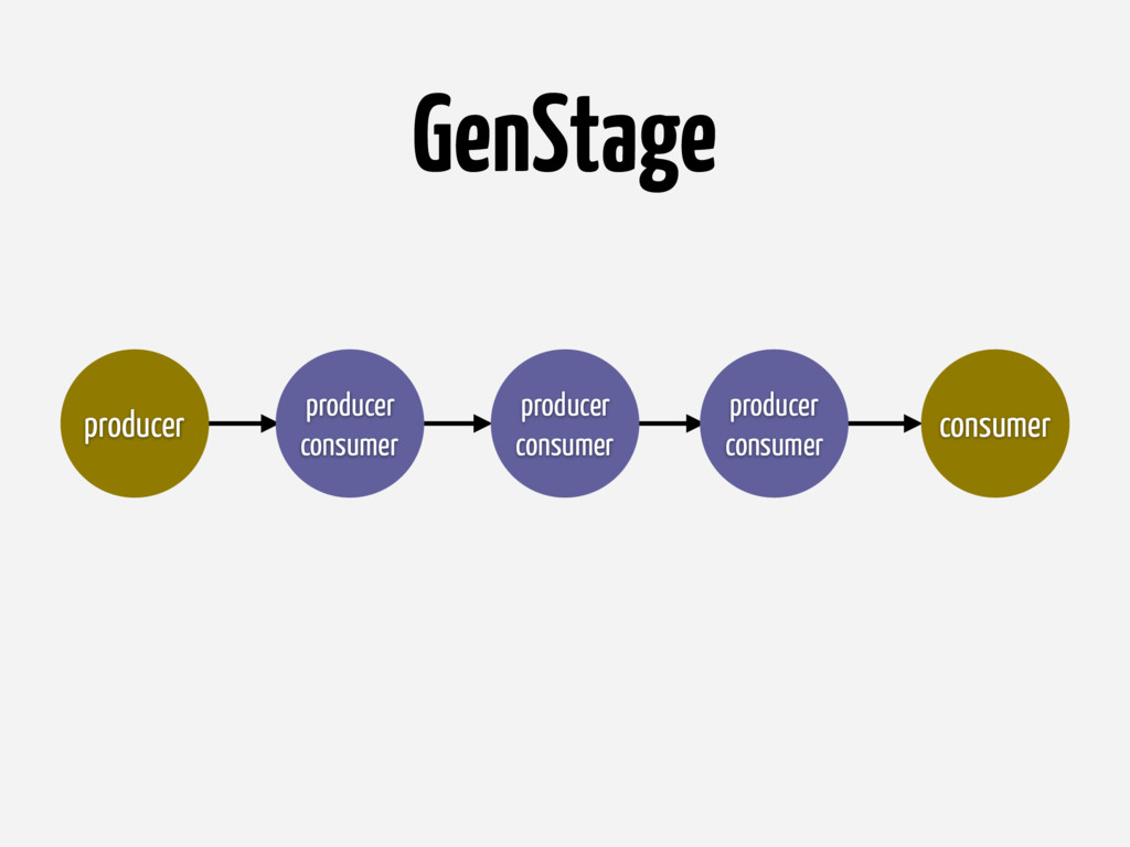 GenStage producer consumer producer producer co...